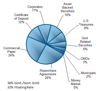 Day to Day Fund Pie Chart